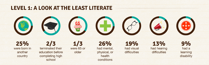 A Snapshot Of Illiteracy Rates In The Us Central Minnesota