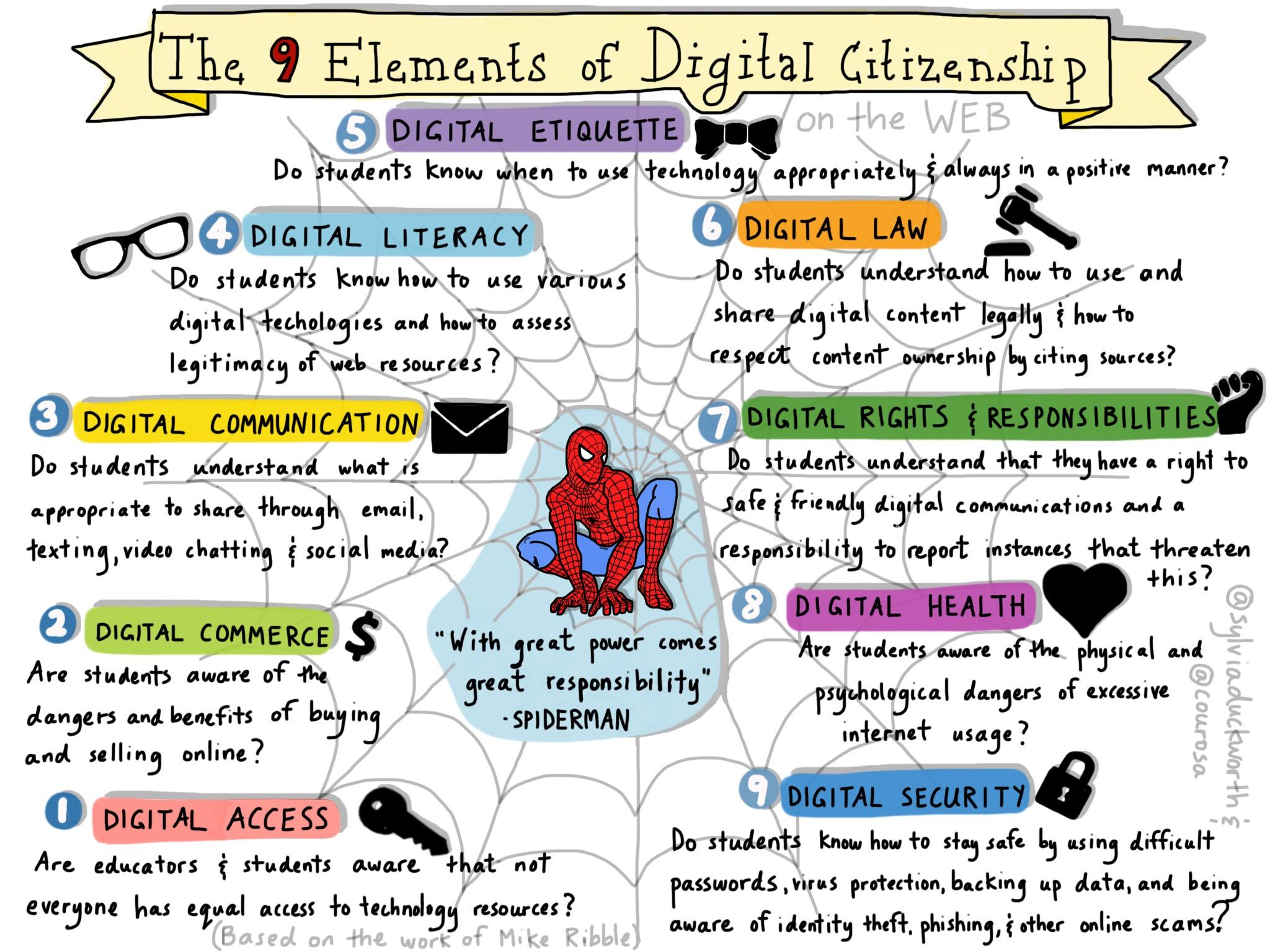 9 Elements of Digital Citizenship  Printable Poster